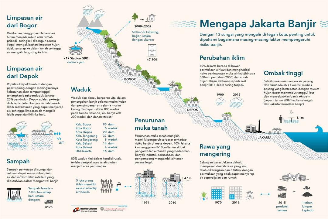 grafis banjir jakarta