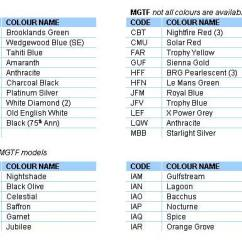 Mgf Wiring Diagram 98 Ez Go Mg Rover Mgtf Vehicle Information Body Colour Identification Codes