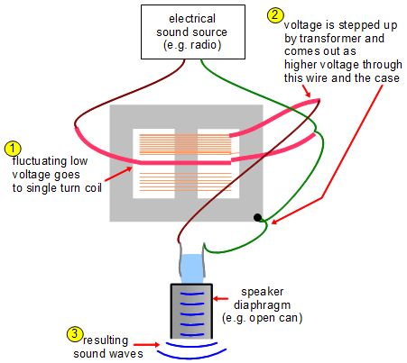 transformer diagram and how it works central heating wiring s plan plus to make a piezoelectric crystal speaker for using voltage stepped up by microwave oven
