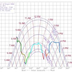 Sun Diagram Elevation 2001 Mitsubishi Montero Belt Diy Azimuth Shade Finder Tool For Solar Site Surveys Shading Obstacle Chart Just Outside My Building