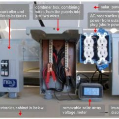 Rv Battery Bank Wiring Diagram Round 4 Way Trailer Mobile Off-grid Solar Power System
