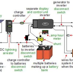 Solar Pv Wiring Diagram Simple Cell Worksheet Off Grid Power Systems A More Complete Of An System