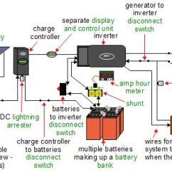 Wiring Diagram For Solar Power System Right Hand Skeleton Panel Circuit Off Grid Great Installation Of Systems Rh Rimstar Org 12v Inverter
