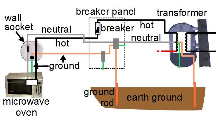 Home Wiring Neutral Vs Ground