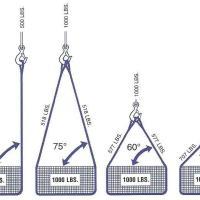 Cómo le afecta el ángulo al peso de un cable de acero. Rigging