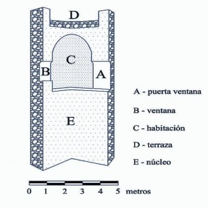 Sección de torre Atalaya - El patrimonio arqueológico medieval del Poniente granadino