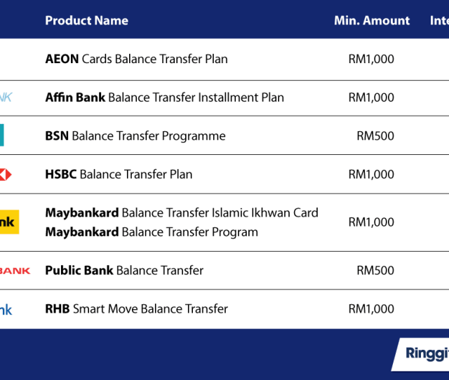 For A Full List Of Balance Transfers Check Out Our Comparison Tool And Apply For A Credit Card That Has The Right Balance Transfer Feature For You To Take