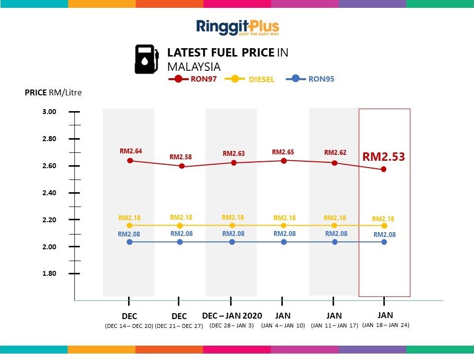 petrol price 17 jan - 24 jan