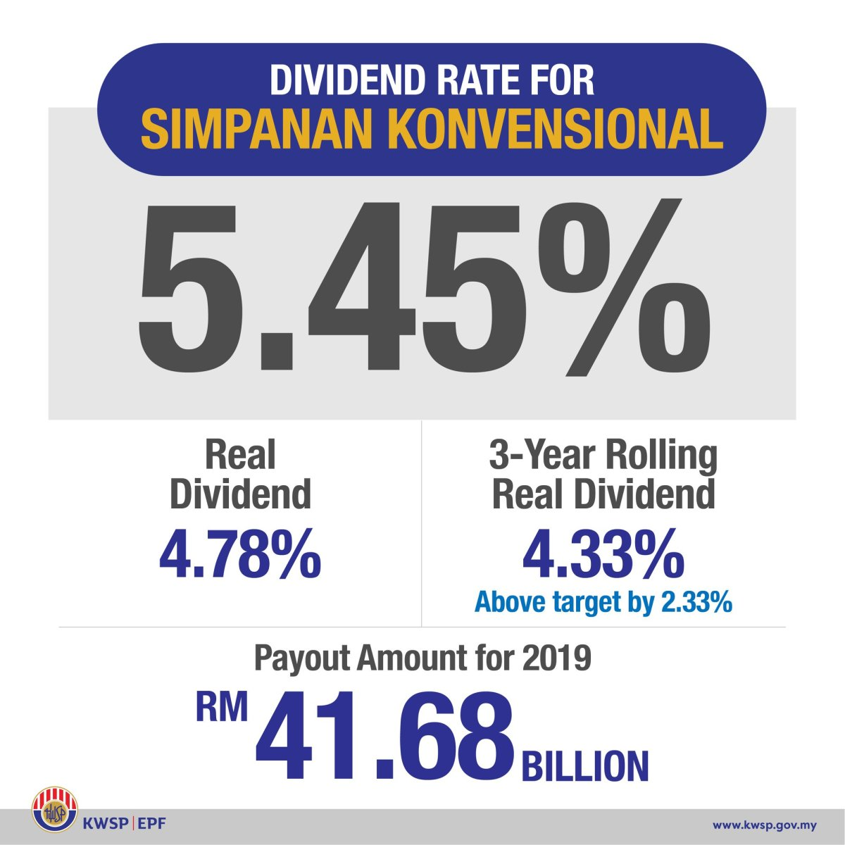 epf dividend rate 2019 conventional