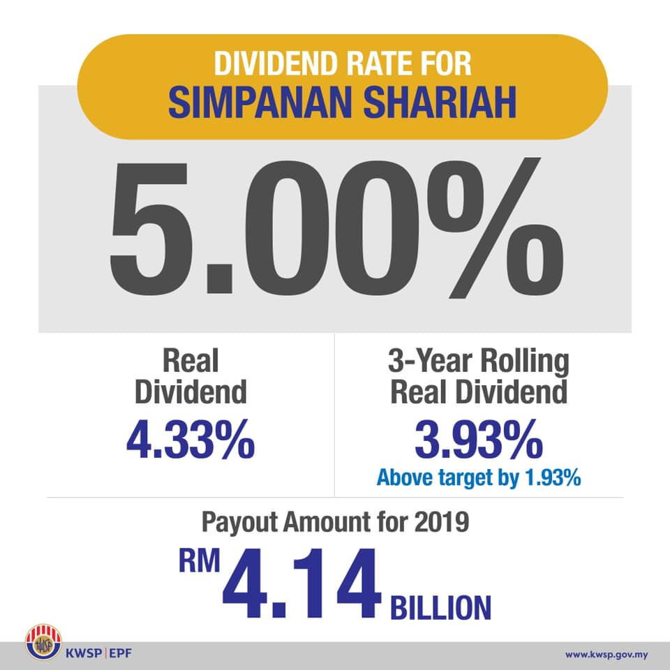 epf dividend rate 2019 shariah
