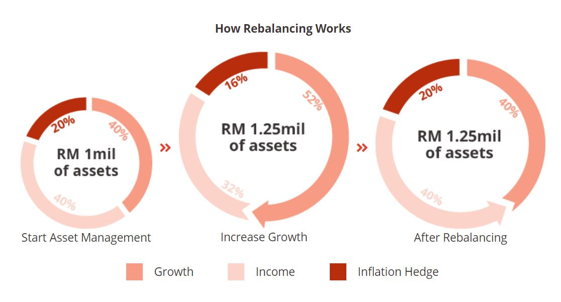 mytheo asset rebalance