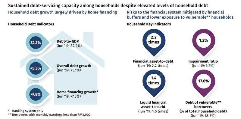 bnm-household debt resilience