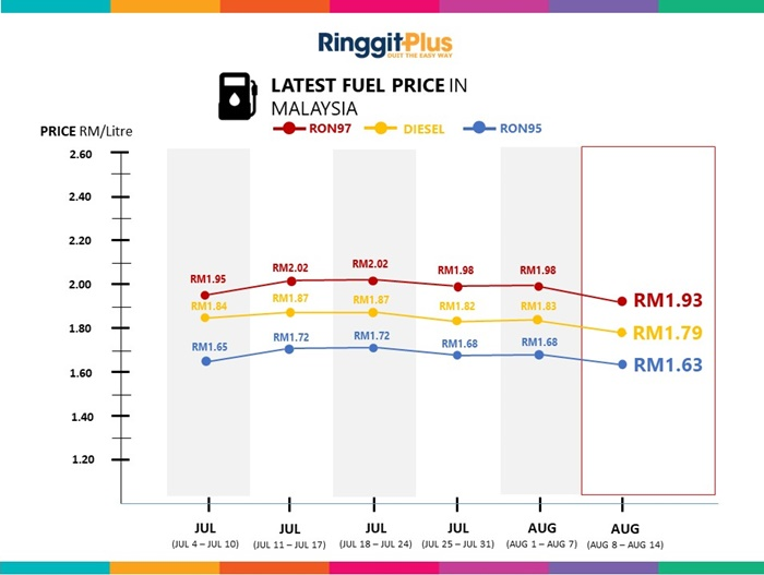 petrol price latest 8 aug - 14 aug