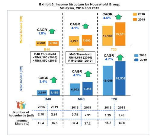 Dosm Survey Higher Income Thresholds For B40 M40 T20 Households In 2019
