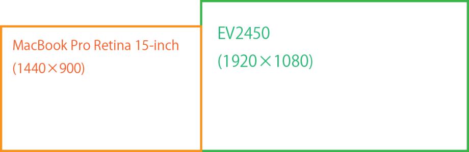 MacBook ProとEV2450実解像度比較