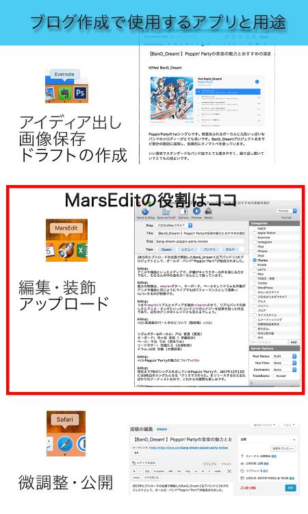 ブログ作成フロー