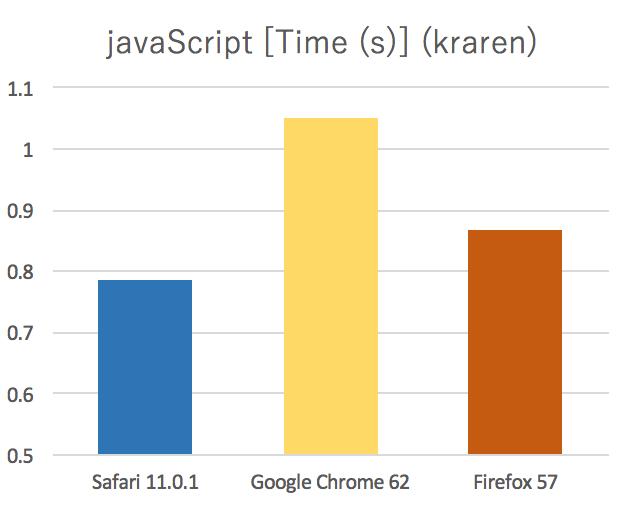 JavaScript kraren