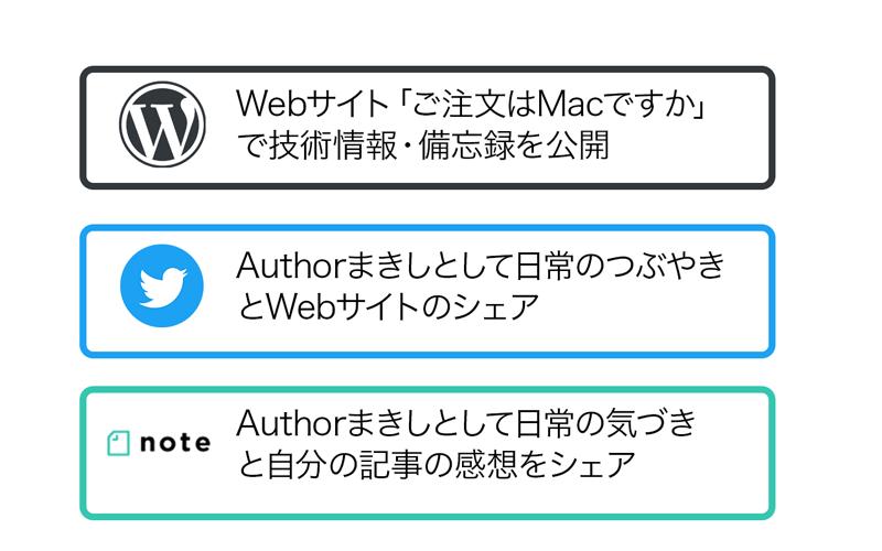 サイト Twitter note