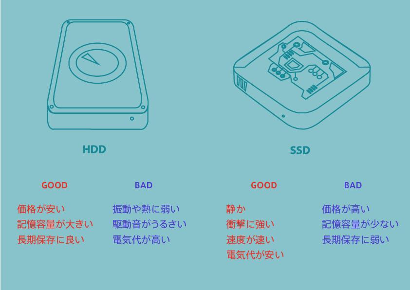 HDDとSSDの比較