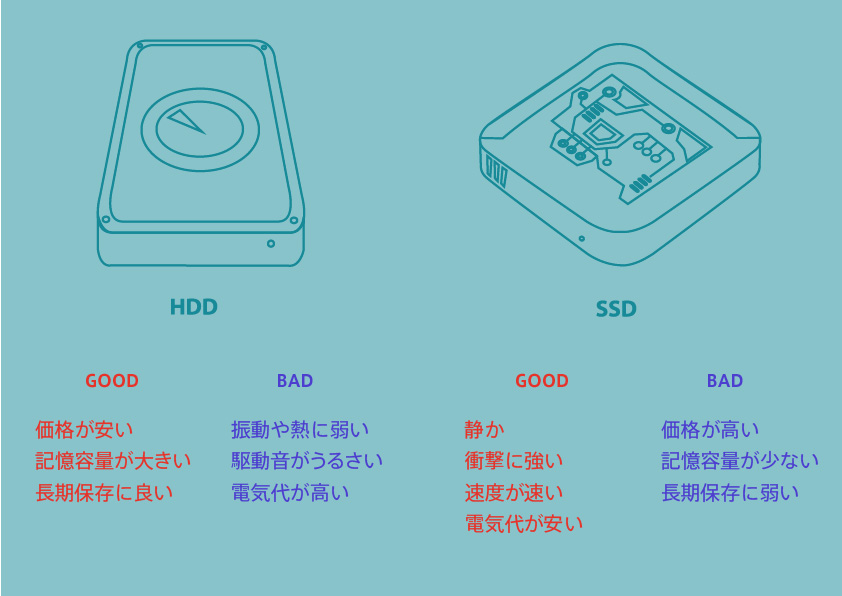 HDDとSSDの比較
