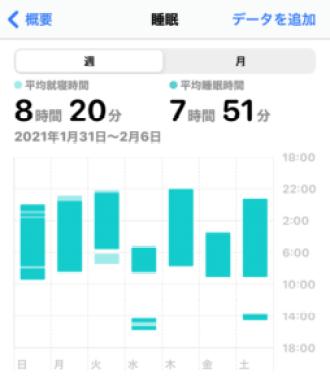 Apple Watch SEを装着した際の睡眠トラッキングデータ