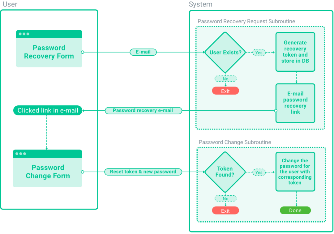 Cryptography Based Password Recovery – Igor Rinkovec