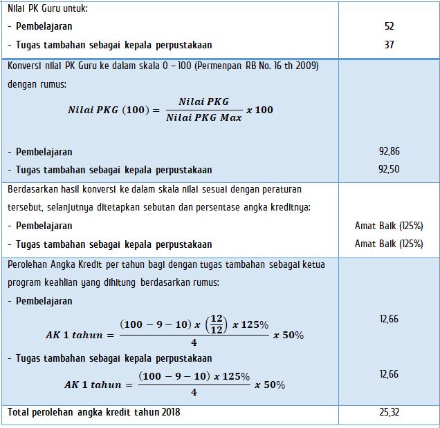Perhitungan AK berdasarkan PK kepala perpustakaan