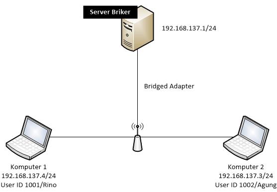 Topologi jaringan VoIP dengan Briker