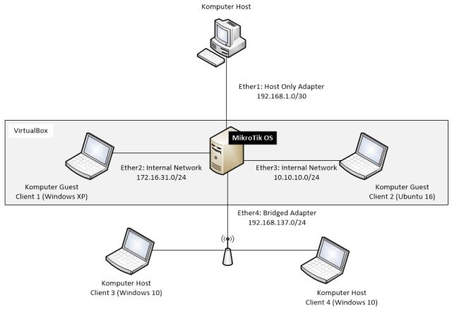 Topologi jaringan MikroTik di VirtualBox