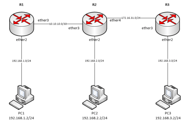 Konfigurasi static routing pada router MikroTik