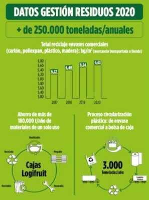 Se cumple un año de la Estrategia 6.25 de Mercadona para la reducción del plástico,
