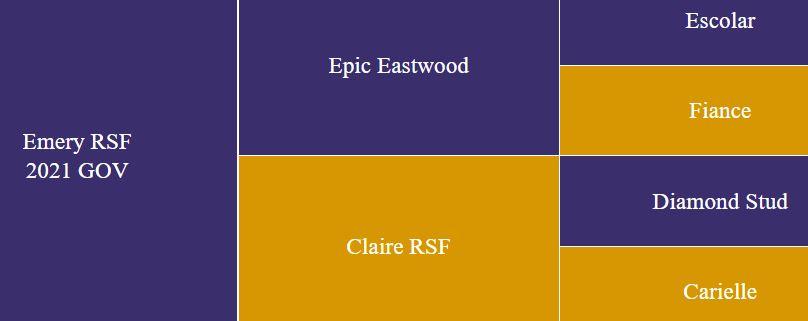 Pedigree for Emery RSF
