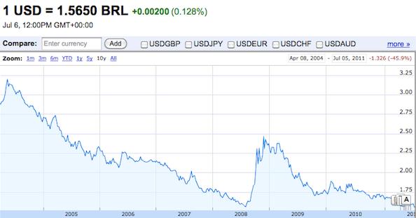 Since 2004 the Brazilian Real is its best against the U.S. Dollar, Rio de Janeiro, Brazil, News
