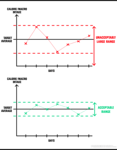 Graph displaying details of acceptable and unacceptable calorie intake guidelines also macro counting the comprehensive no nonsense guide rh rippedbody