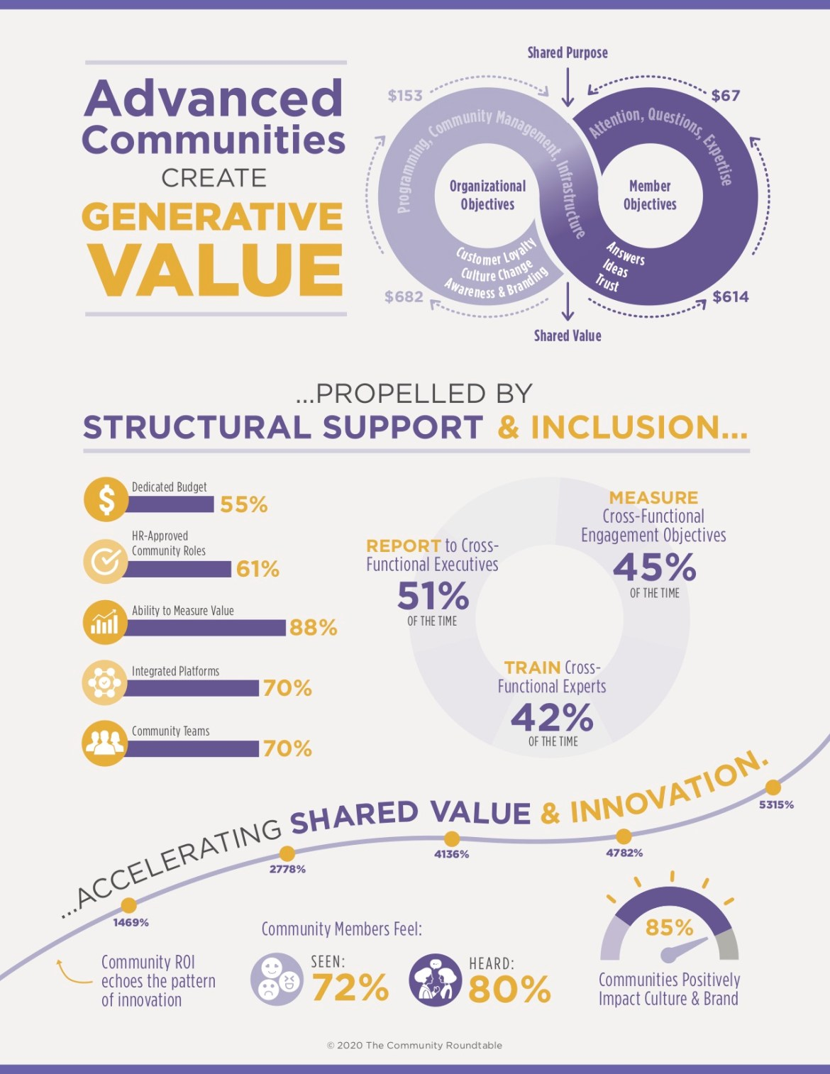 infographic with some statistics from the state of community management report