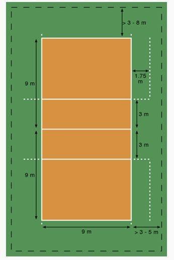 Bentuk Lapangan Bola Voli : bentuk, lapangan, Gambar, Ukuran, Lapangan, Basket, Sesuai, Standar, Soalan