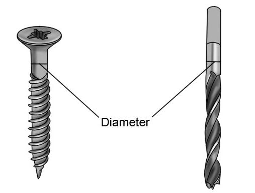 how to find the right drill bit for your pilot hole