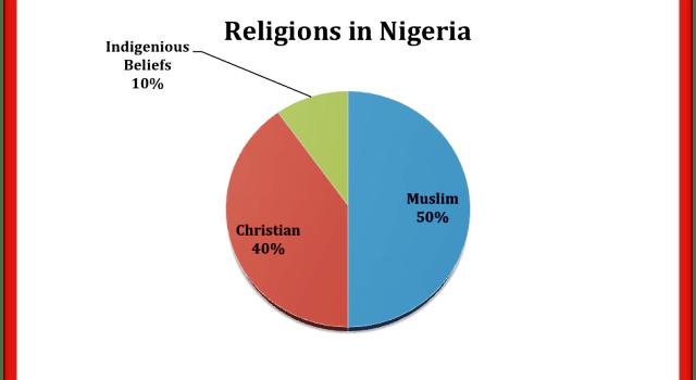 Has Religion Failed Us In Nigeria - Religions in us
