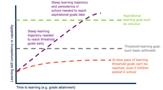 Line graph showing that a steep learning trajectory is needed to reach threshold goals early and aspirational goals later, while at a slow pace of learning threshold goals can't be reached