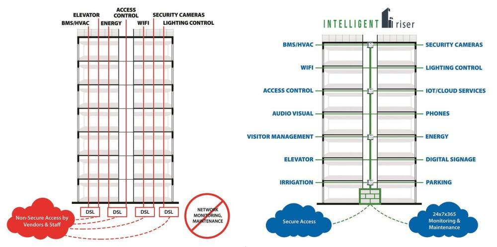 medium resolution of intelligent riser before and after diagram
