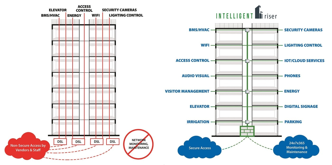 hight resolution of intelligent riser before and after diagram