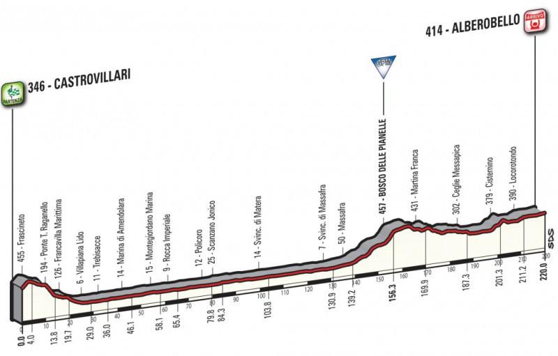 La 7° tappa del Giro d'Italia 2017