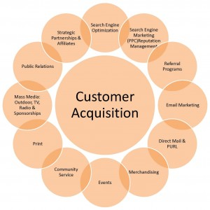 MARKETING PLAN CAMPAIGNS - CUSTOMER ACQUISITION