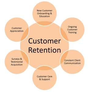 MARKETING PLAN CAMPAIGNS - CUSTOMER RETENTION