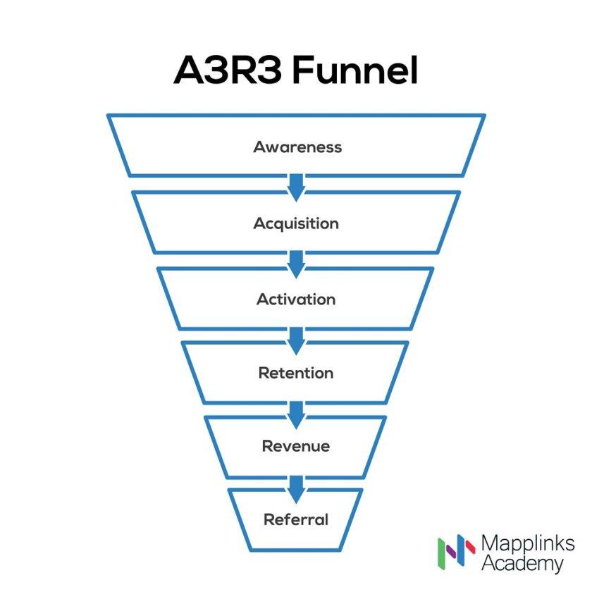 aarrr funnel-25917-01