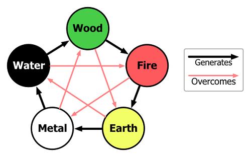 Relation between the elements