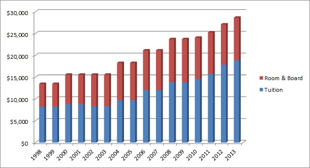 Estimated tuition and room & board at West Virginia University 1998-2013