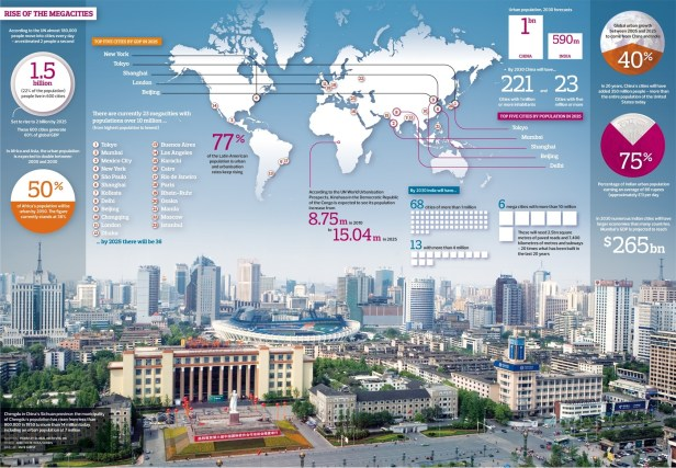 The Rise of the Global Mega City
