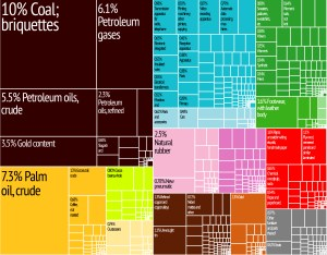 Indonesia_Export_Treemap