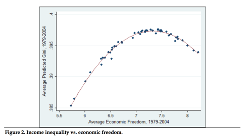 12 Freedom and Inequality U-Curve